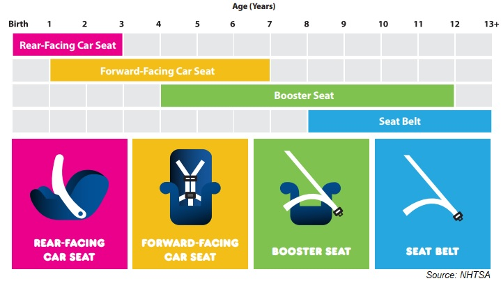 2019 Best Rear Facing Car Seats Car Seat Safety And Laws